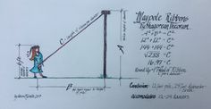 Maypole Ribbon Planning with Pythagorean Theorem ~ Drawing by Heron Michelle