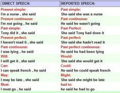 33 Ideas De Reported Speech Vocabulario En Ingles Aprender Inglés Gramática