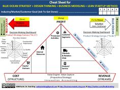marketing plan template business model canvas - Google Search