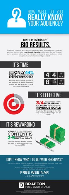 Brafton's latest infographic explores the marketing results that come with creating buyer personas.