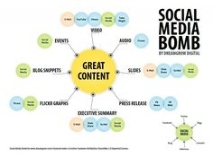 Content Atomization: How to Build a Social Media Bomb [Infographic] - DreamGrow Content Marketing Strategy, Inbound Marketing, Online Marketing, Social Media Marketing, Digital Marketing, Advertising Strategies, Marketing Tactics, Mobile Marketing, Marketing Plan