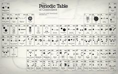 Periodic Table of Game Controllers #infographics