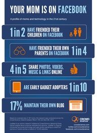 Did you know 1 in 2 moms are friends with their kids on Facebook? Just in time for Mother's Day, Crowd Science has released a new infographic of mom statistics from our recent survey of online mothers.