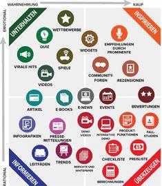 Die Content Matrix von Hubspot.de Marketing Budget, Content Marketing Strategy, Online Marketing, Marketing Calendar, Marketing Ideas, Media Marketing, Marketing Plan Template, Business Proposal, Quiz