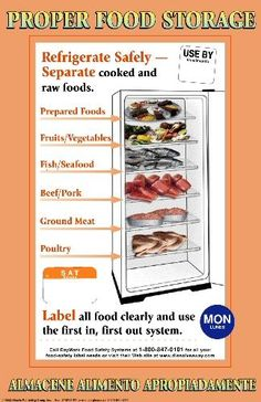 Restaurant Food Storage Chart | Atlantic Publishing Company Culinary, Safety and Foodservice Posters: