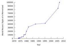 PiDigits - Piphilology - Wikipedia, the free encyclopedia World Records, Line Chart, Kindergarten, Diagram, Teaching, Maps, Free, Blue Prints, Kindergartens