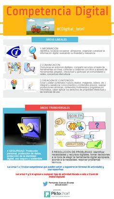Áreas de la competencia digital by Fernando Cuevas