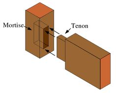 Dating all the way back to Neolithic times, the mortise and tenon is the oldest wood joint known to mankind. While the specific provenance of the joint is unknown, I'm willing to bet the inventor wasn't a virgin. NSFWIn the thousands of years since, craftspeople have developed an almost absurd