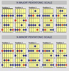 major and minor pentatonics