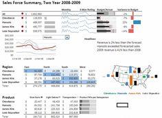Javascript Based Sales Dashboard By Ahmad  Excel