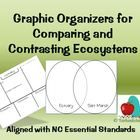 """Research sheets and venn diagrams for comparing and contrasting different ecosystems. use """"What's It Like Where You Live"""" website and/or students' science books; www.mbgnet.net/ http://www.teacherspayteachers.com/Store/Tarheelstate-Teacher"""