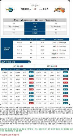 [농구]★토정비결★ 26일 서울삼성 vs 울산 모비스