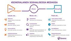 some-ohje-sonera-2015 Avon, Infographic, Social Media, Infographics, Social Networks, Social Media Tips, Visual Schedules