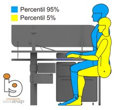 study of anthropometry to see male and female interactions with a PC
