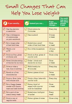 Posted by Caren Orozco  How to lose weight#Weightloss  September 30 2015 at 02:43PM #weightloss #weightlossmotivation