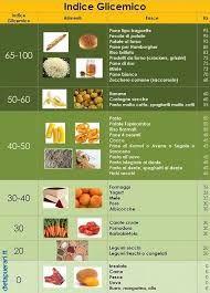 23 Idee Su Indice Glicemico Indice Glicemico Alimenti Basso Indice Glicemico