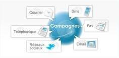 CRM Marketing, campagnes multi-canaux : emailing, publipostage, sms, téléprospection, ...