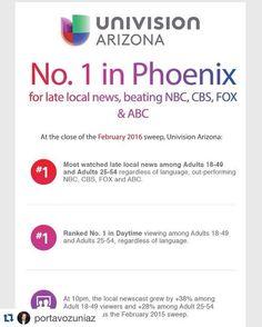 Noticiero @UnivisionAZ  de las 10pm el más visto en #PHX sobrepasando a NBC CBS FOX y ABC
