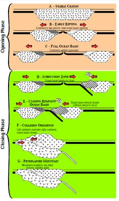 The cyclical opening and closing of ocean basins caused by movement of the Earth's plates. The Wilson cycle begins with a rising plume of magma and the Earth Science Lessons, Earth And Space Science, Earth From Space, Science And Nature, Plate Tectonics, World Geography, Rocks, Theory, Ocean