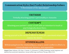 Gottman's 4 Horsemen of the Apocalypse Communication styles that predict relationship failure