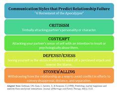 Gottman's 4 Horsemen of the Apocalypse  Communication styles that predict relationship failure