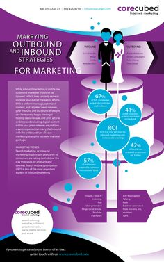 Marrying Outbound And Inbound Strategies for Marketing #Infographic #Marketing