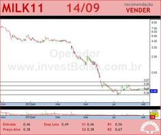 LAEP - MILK11 - 14/09/2012 #MILK11 #analises #bovespa