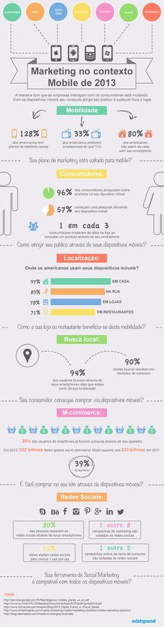 Infográfico sobre marketing no contexto Mobile.