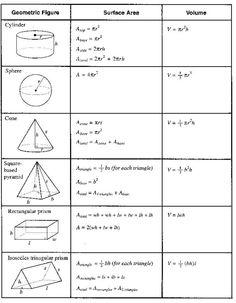 area and volume and perimeter. Maths Algebra Formulas, Algebra 1, Gcse Maths, Math Formula Chart, Geometry Formulas, Math Websites, Math Notes, Math Notebooks, Basic Math
