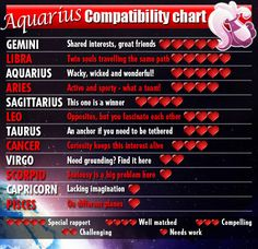 #Aquarius compatibility chart
