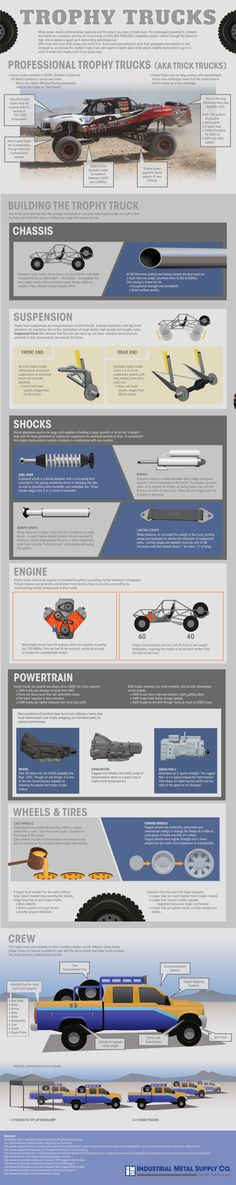 While driving a death-defying trophy truck in desert races takes a massive amount of mechanical capability and customized components, bringing together a qualified team is equally important. Check out the infographic below that was put together by leading metal supplier of trophy trucks, Industrial Metal Supply, with the help of one of the best off-road trophy truck drivers in the game, Matt Lovell, to get an up-close look at just how much work it takes to prepare a trophy truck for battle.