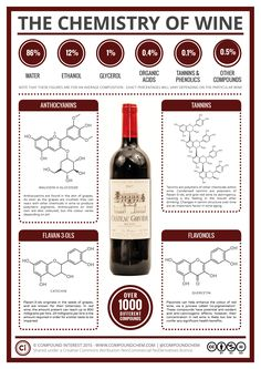 The Chemistry of Wine: To complement the ongoing food chemistry posts, this supplementary series is going to be looking at the key chemicals (or families of chemicals) that give alcoholic drinks their characteristics. Food Chemistry, Food Science, Organic Chemistry, Medicinal Chemistry, Teaching Chemistry, Wein Poster, Wine Facts, Wine Education, In Vino Veritas