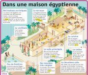 Dans une maison égyptienne - Le Petit Quotidien, le seul site d'information quotidienne pour les 6-10 ans !