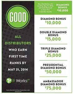 #moreACTIONmay FANTASTIC news!!!! The GOOD bonus has been extended! Enroll before the end of the month of May to lock in your eligibility to get a $10,000 bonus! Who wants in? What are you waiting for? Do you want to fire your boss? Work your own hours? Would you like to be debt free?   I am here to help you change your life  My financial freedom keeps getting better everyday. I love this buisness  Message me today!!!