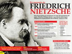 #HoyRecordamos al filósofo #Nietzsche, a 171 años de su nacimiento. #Infographic
