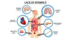 Vitamin D: A Proven Booster to Most of Your Health Problems…