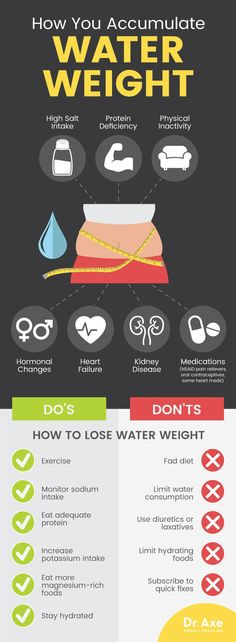 How to lose water weight - Dr. Axe