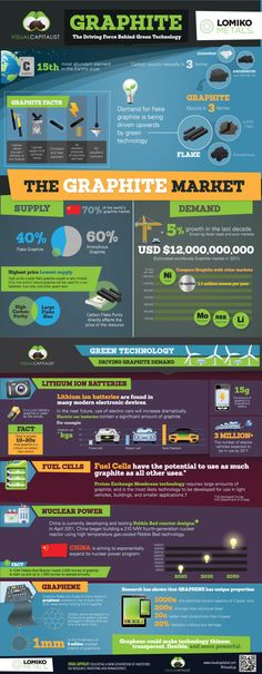 Graphite & Graphene - The Driving Force Behind Green Technology