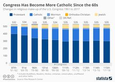 Infographic: Religious Make-up of Congress Since the Sixties | Statista