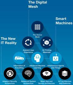 Gartner identifies the top 10 strategic IT technology trends for 2016   KurzweilAI