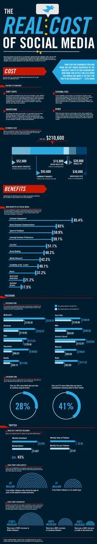 The Real cost of Social Media. Questa infografica (Focus.com) ha fatto il giro della rete già l'anno scorso, ma non è troppo tardi diffonderla oggi, per comprendere e far comprendere ai nostri Clienti, costi e benefici di una campagna di social marketing http://bit.ly/GQ5k1U
