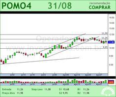 MARCOPOLO - POMO4 - 31/08/2012 #POMO4 #analises #bovespa