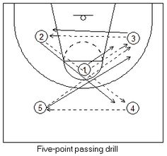 5 point drill - passing, meet the ball, alertness