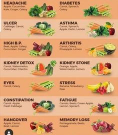 There are effective anti-inflammatory, anti-cancer as well as anti-oxidant benefits, as well as its full of nutrition that provide detox-support together with a lot of various important nutrients that promote excellent health. Nutrition Tips, Health And Nutrition, Health Tips, Health Benefits, Fruit Benefits, Complete Nutrition, Nutrition Shakes, Fruit And Veg, Fruits And Veggies