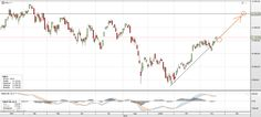 German stocks are on the rise again! BUY DAX 11,000 2015-11-22  Buy at: 11,000        Target at: 11,650        Stop at: 10,800