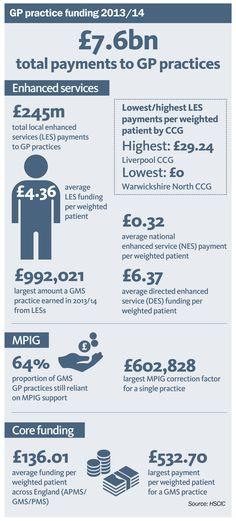 How GP funding varies across England infographic (GP Online, 2015)