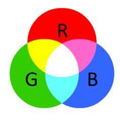 A Little About Color: RBG vs. HSV | kirupa.com