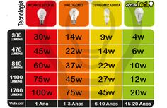 EQUIVALENCIA DE LAMPADAS LED - Pesquisa Google