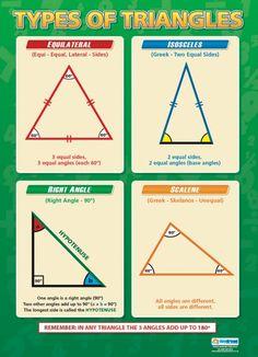 Types of triangles poster math gcse math, triangle math и ma Triangle Math, Math Charts, Math Notes, Math Formulas, Primary Maths, Little Bit, School Posters, Homeschool Math, Homeschooling