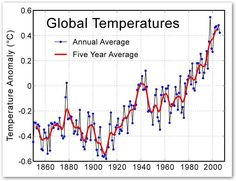 This is an important graph of the increasing global temperature. It is used as proof that global warming is real and CO2 emissions are increasing.